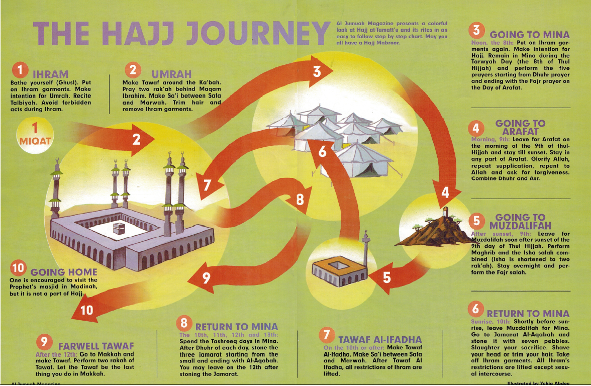 How to perform Hajj by Marwa   in Edmonton